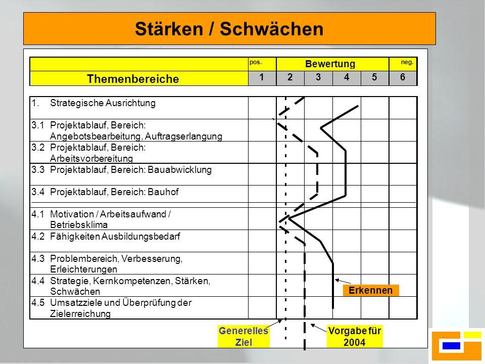 Stärken / Schwächen Themenbereiche Bewertung 1 2 3 4 5 6 1.