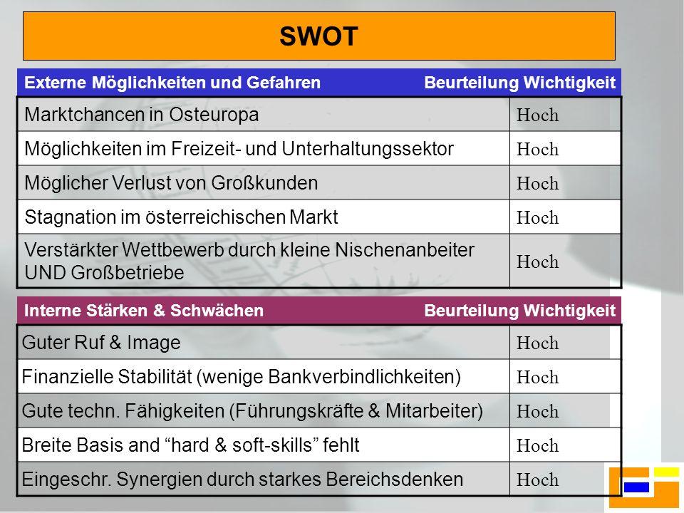 SWOT Marktchancen in Osteuropa Hoch