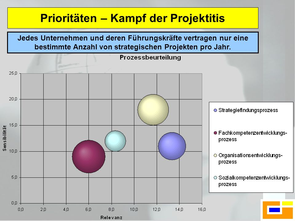 Prioritäten – Kampf der Projektitis