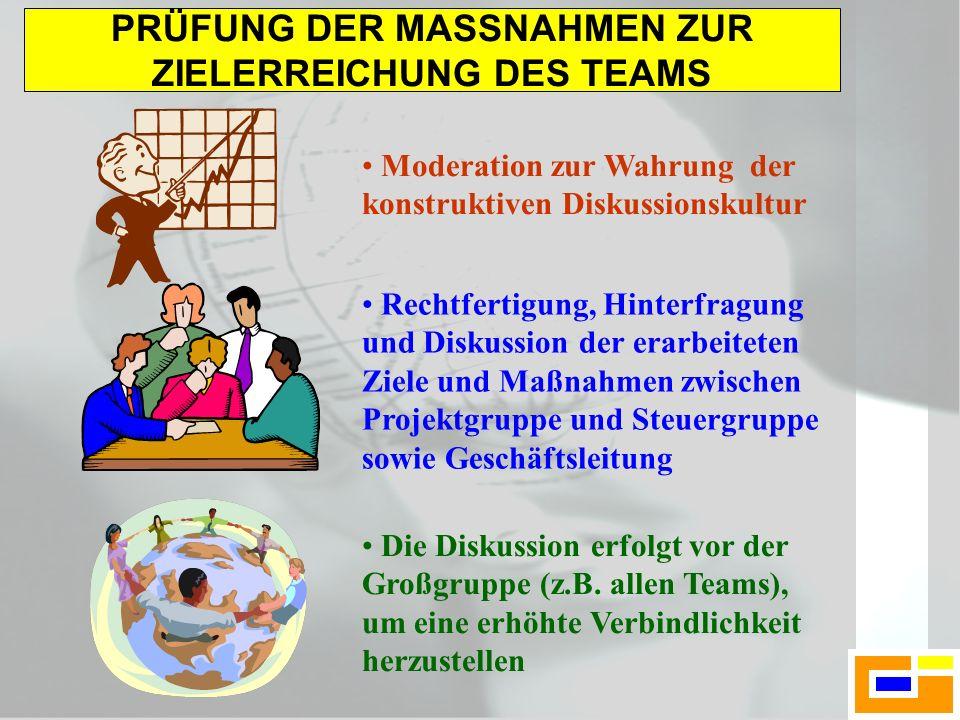 PRÜFUNG DER MASSNAHMEN ZUR ZIELERREICHUNG DES TEAMS