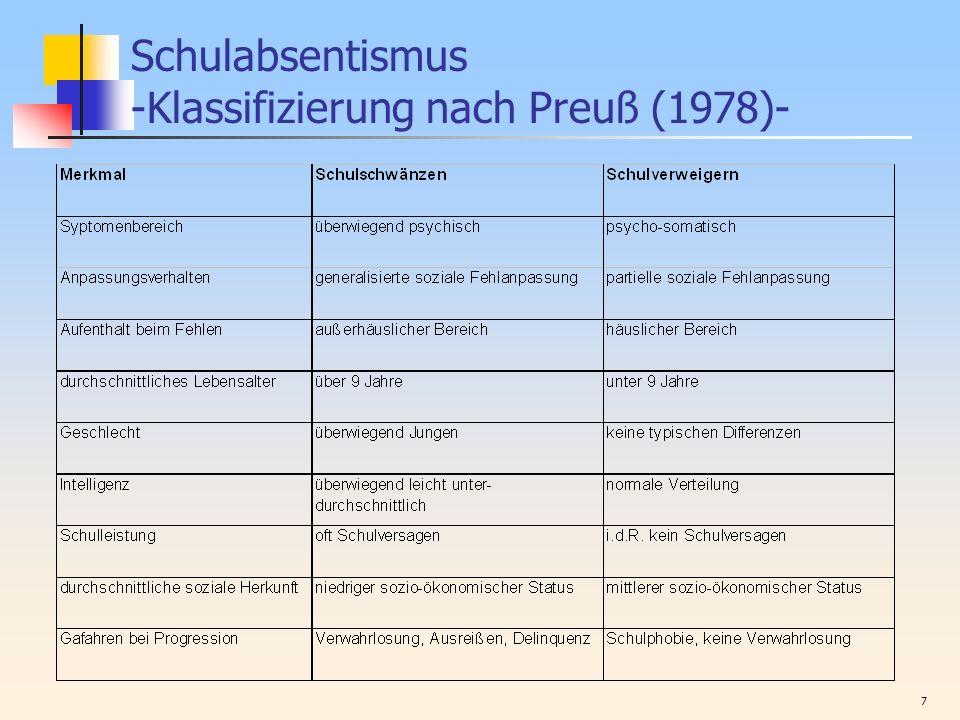 Schulabsentismus -Klassifizierung nach Preuß (1978)-