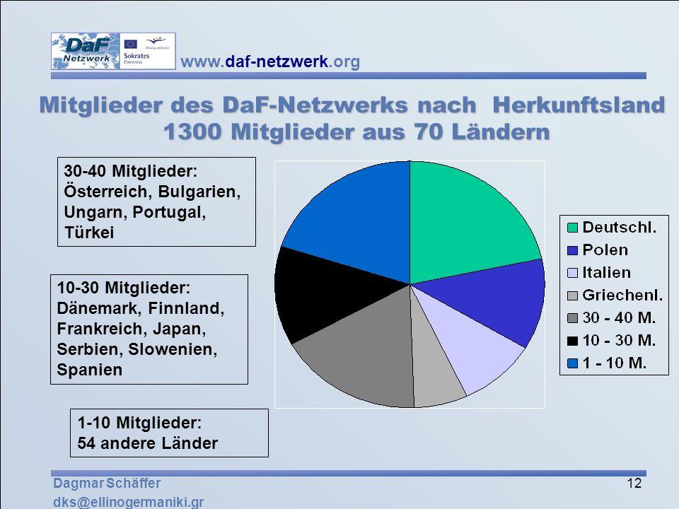 Mitglieder des DaF-Netzwerks nach Herkunftsland 1300 Mitglieder aus 70 Ländern