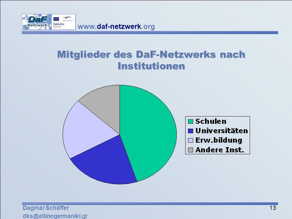 Mitglieder des DaF-Netzwerks nach Institutionen