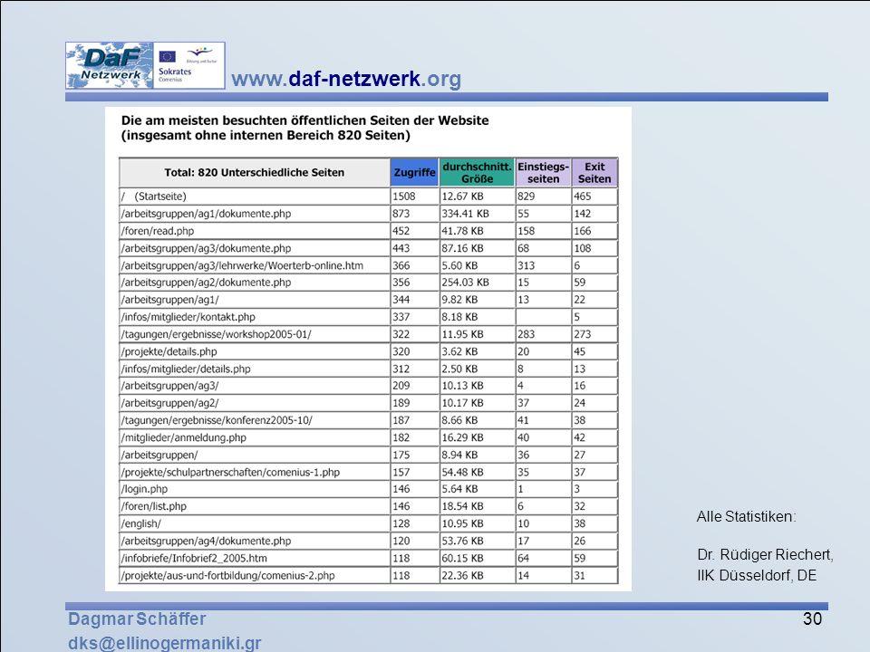 Dagmar Schäffer dks@ellinogermaniki.gr Alle Statistiken: