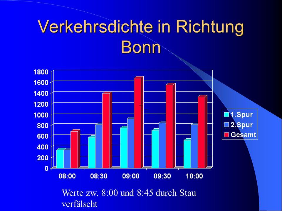Verkehrsdichte in Richtung Bonn