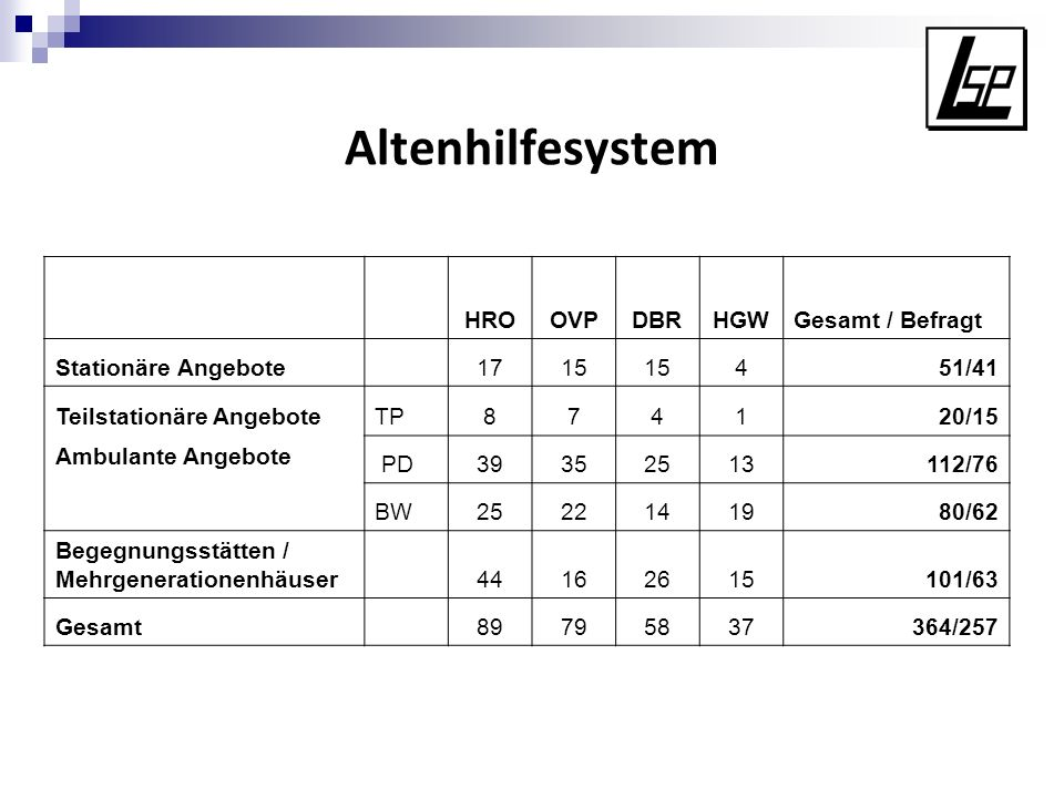 Altenhilfesystem HRO OVP DBR HGW Gesamt / Befragt Stationäre Angebote
