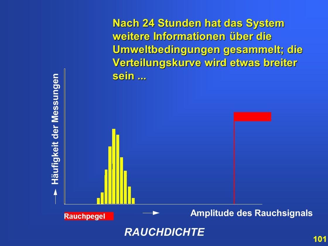 Nach 24 Stunden hat das System weitere Informationen über die Umweltbedingungen gesammelt; die Verteilungskurve wird etwas breiter sein ...