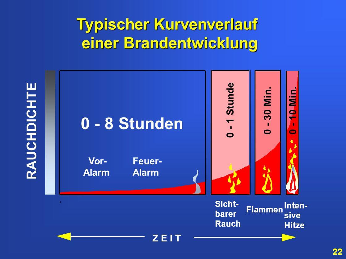 Typischer Kurvenverlauf einer Brandentwicklung