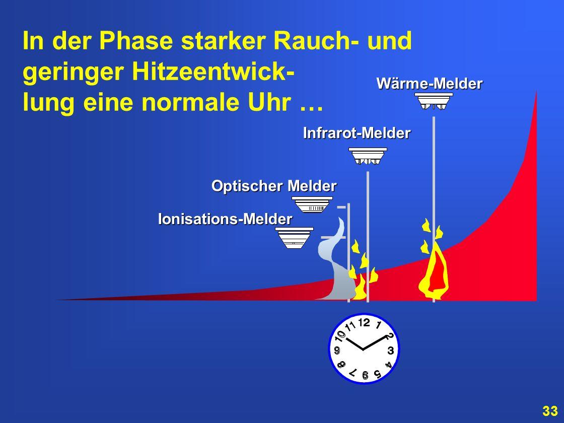 In der Phase starker Rauch- und geringer Hitzeentwick-
