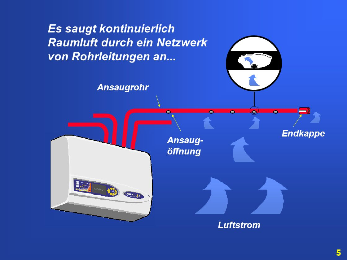 Es saugt kontinuierlich Raumluft durch ein Netzwerk von Rohrleitungen an...