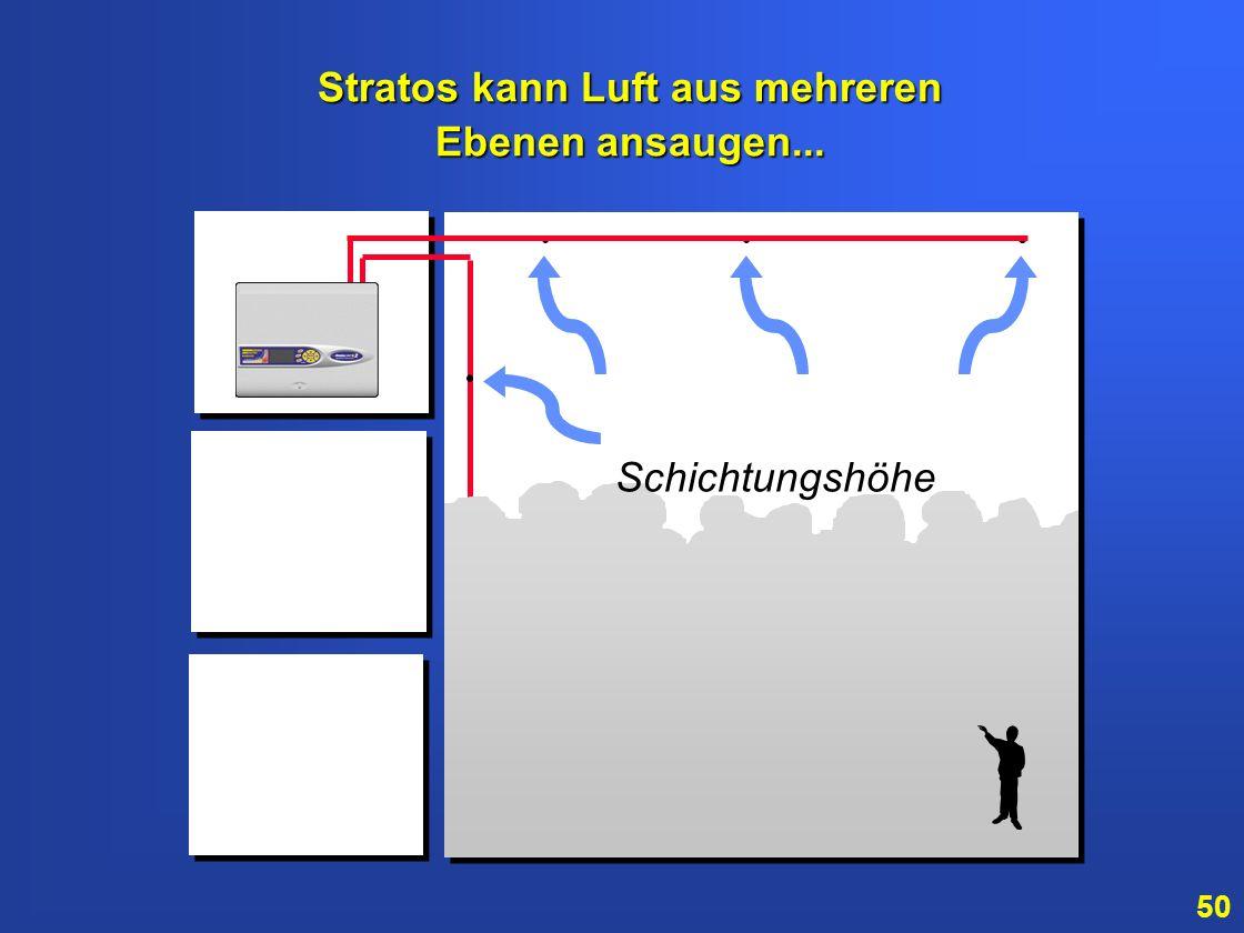 Stratos kann Luft aus mehreren Ebenen ansaugen...