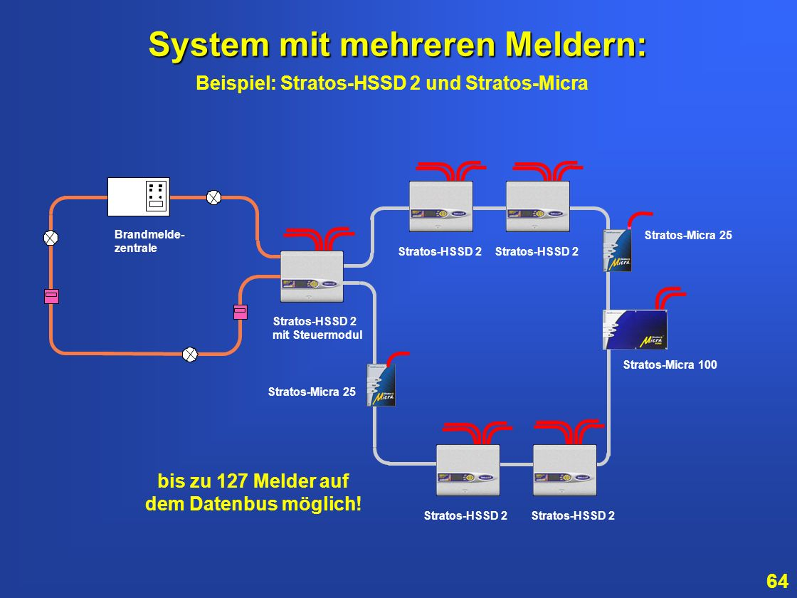 System mit mehreren Meldern:
