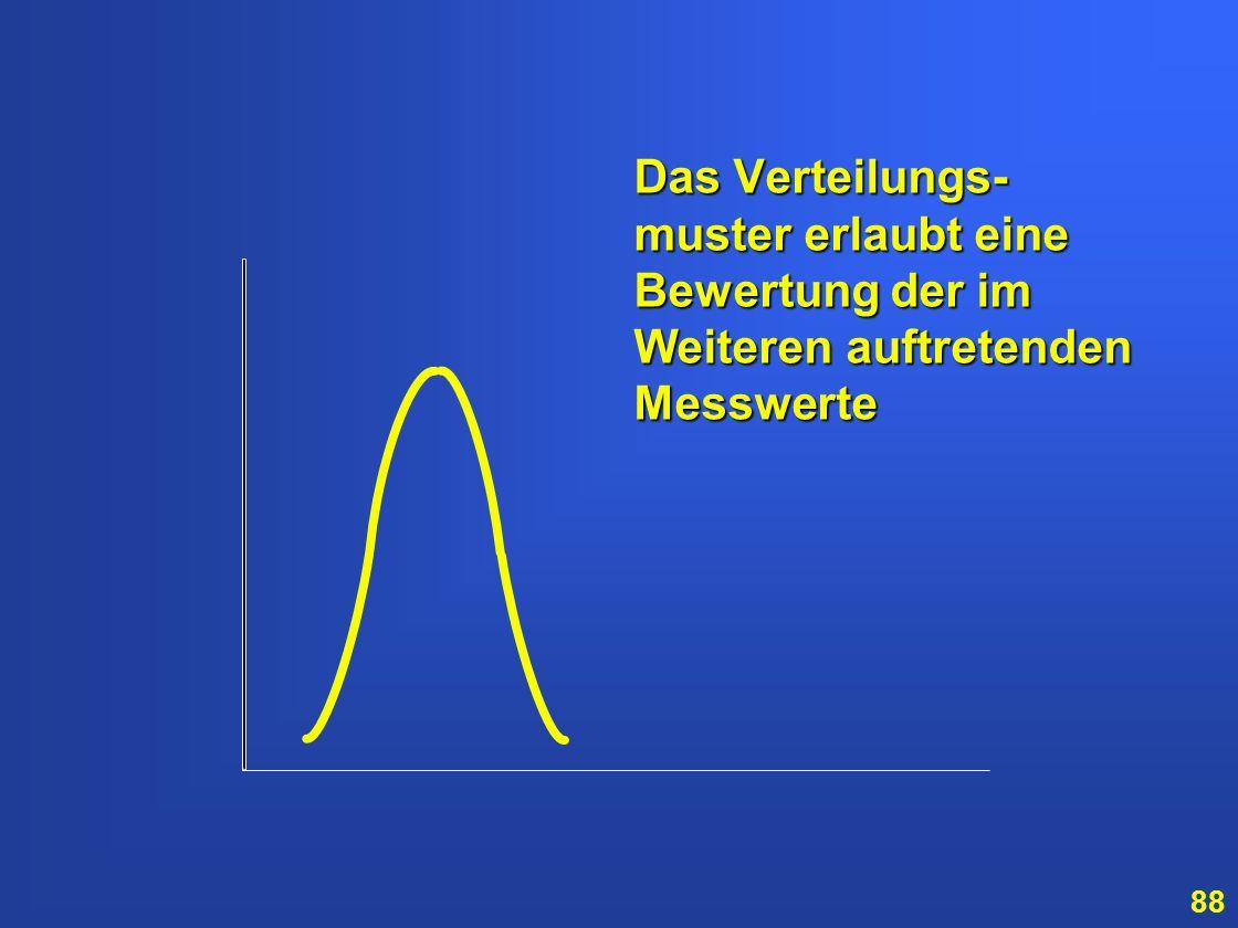 Das Verteilungs-muster erlaubt eine Bewertung der im Weiteren auftretenden Messwerte