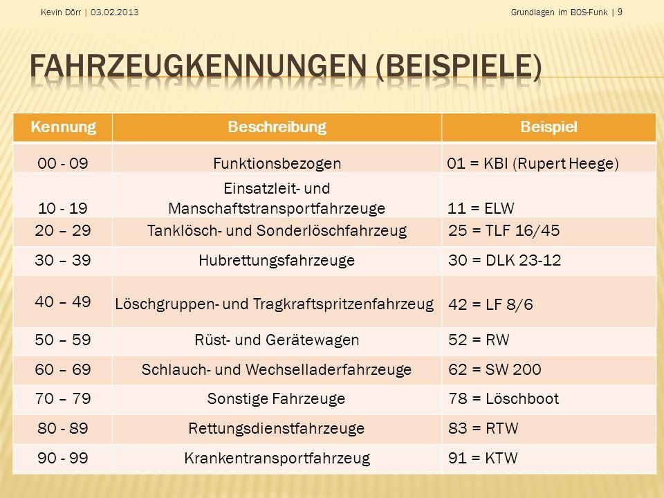 Fahrzeugkennungen (Beispiele)