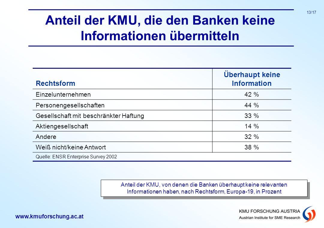 Anteil der KMU, die den Banken keine Informationen übermitteln