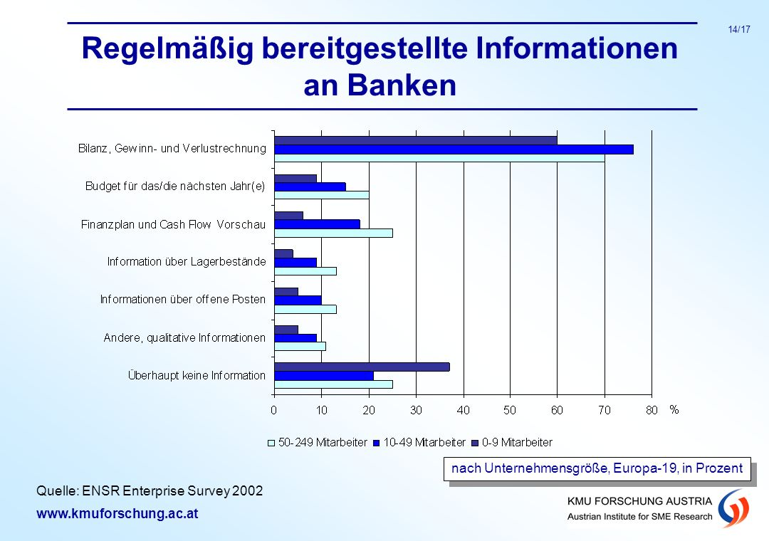 Regelmäßig bereitgestellte Informationen an Banken