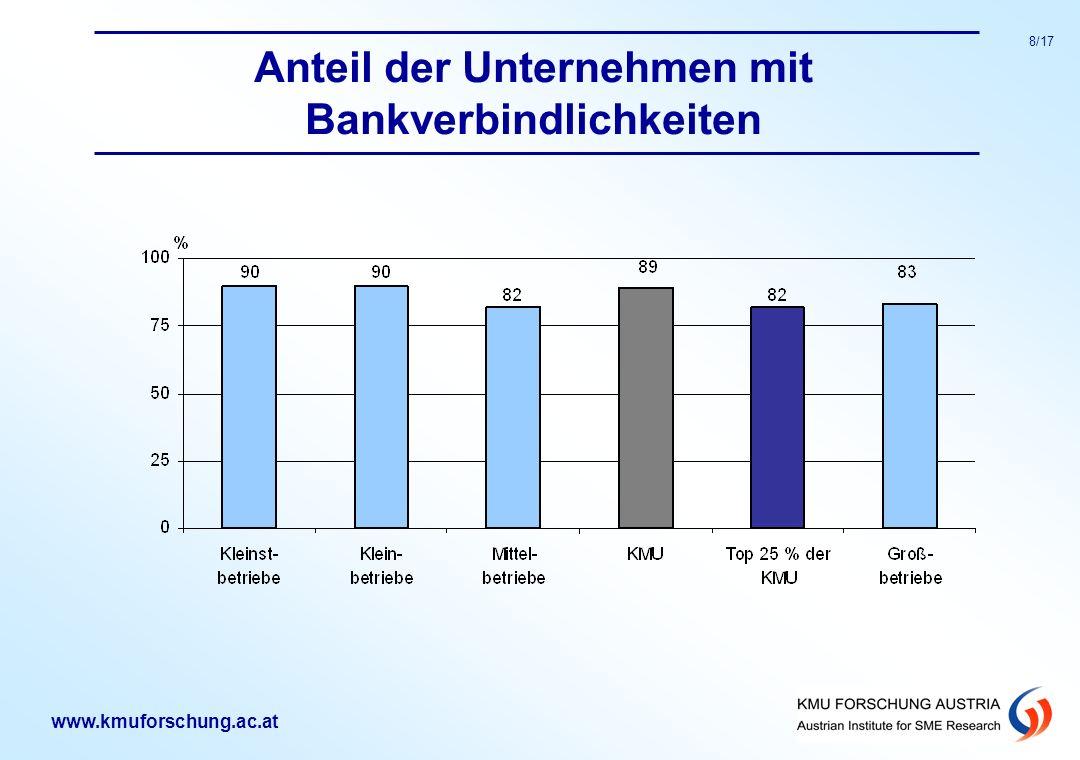 Anteil der Unternehmen mit Bankverbindlichkeiten