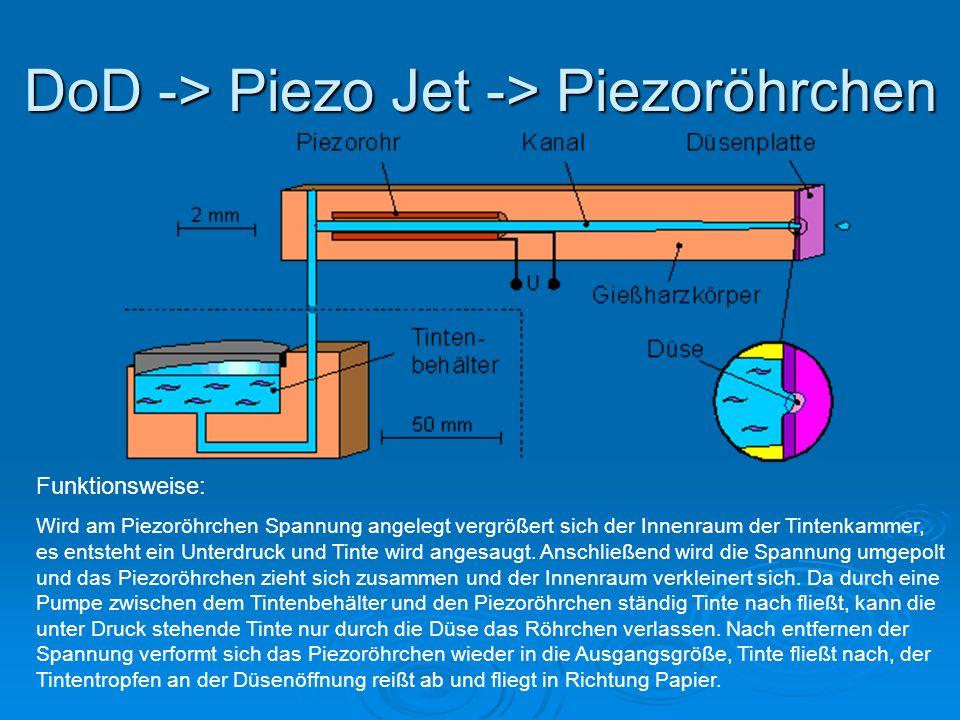 DoD -> Piezo Jet -> Piezoröhrchen