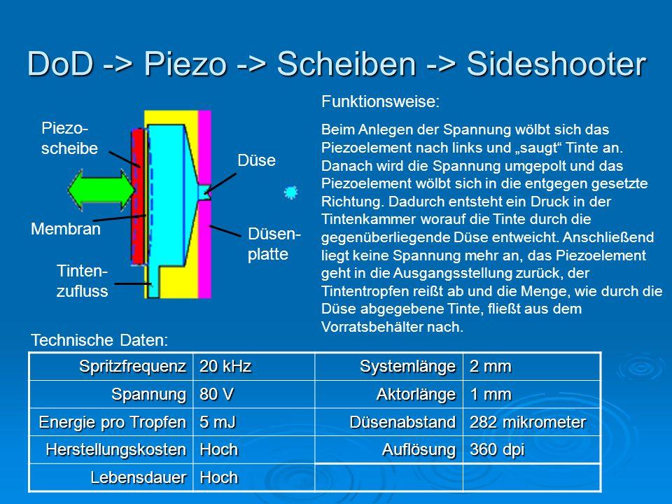 DoD -> Piezo -> Scheiben -> Sideshooter