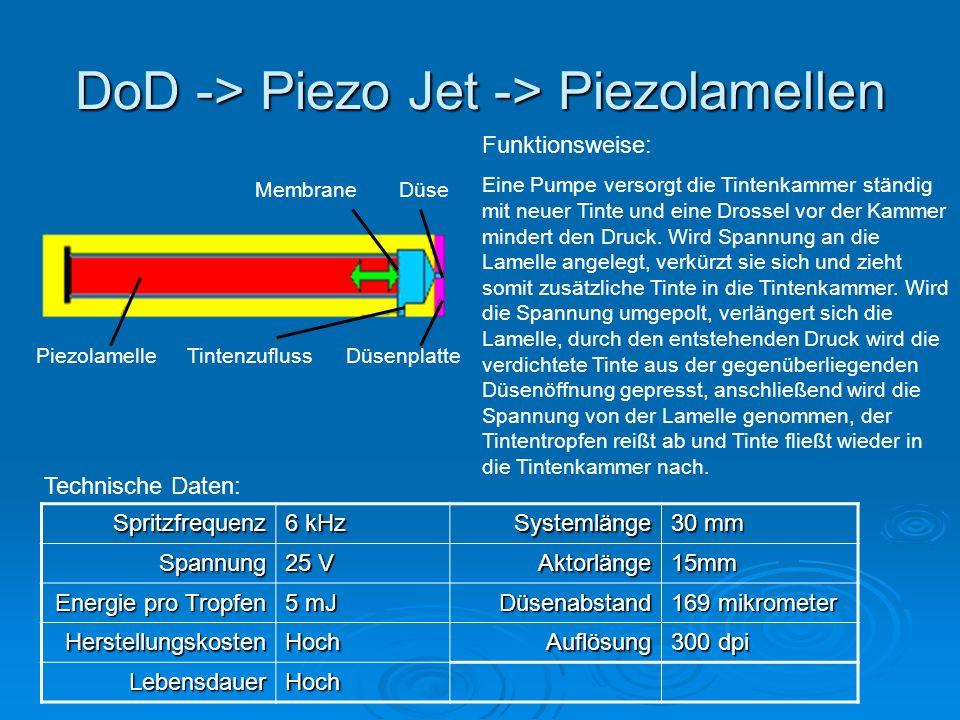DoD -> Piezo Jet -> Piezolamellen