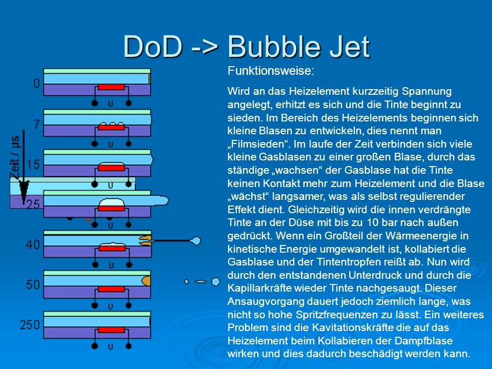 DoD -> Bubble Jet Funktionsweise: