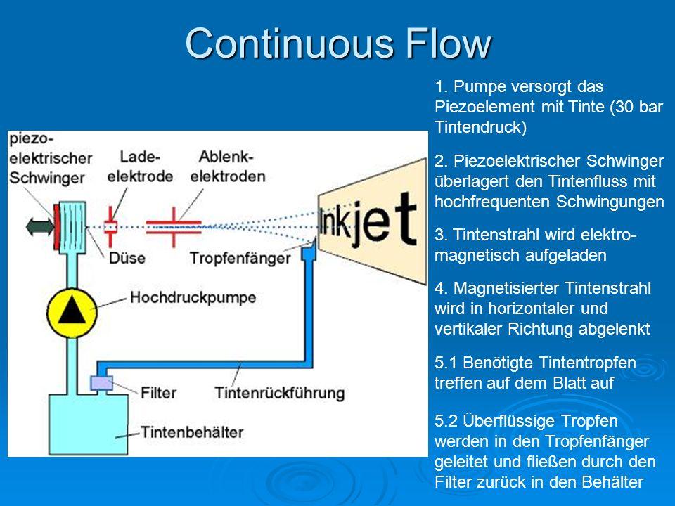 Continuous Flow 1. Pumpe versorgt das Piezoelement mit Tinte (30 bar Tintendruck)