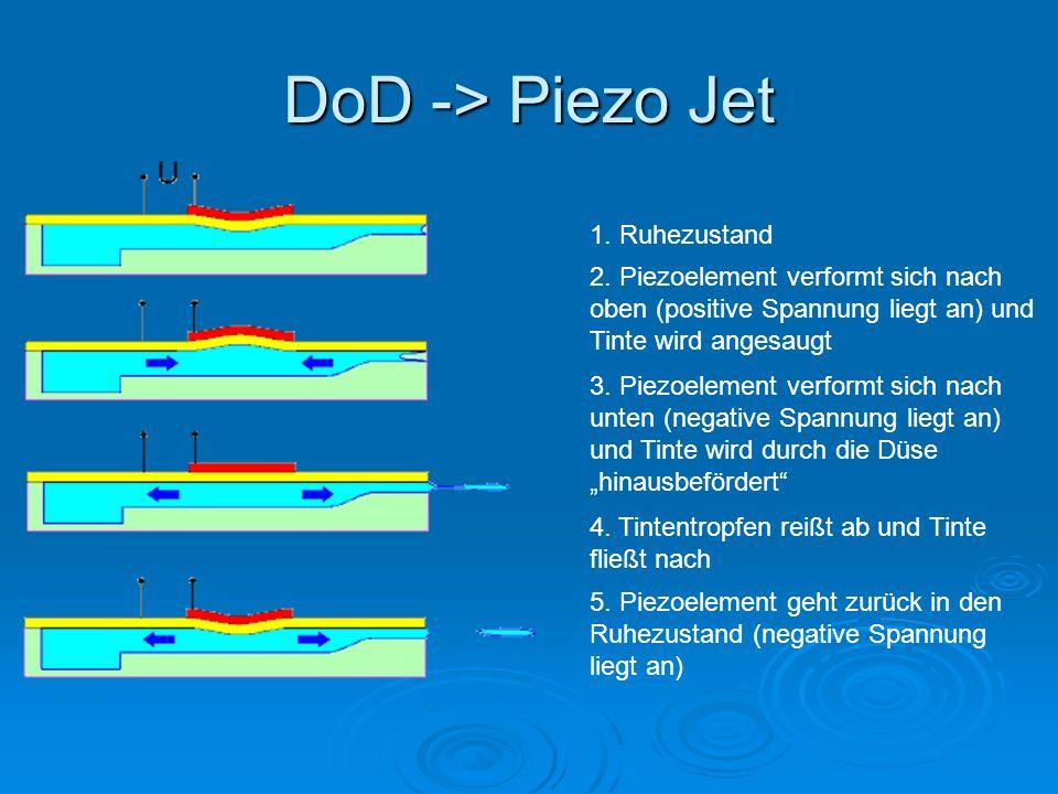 DoD -> Piezo Jet 1. Ruhezustand