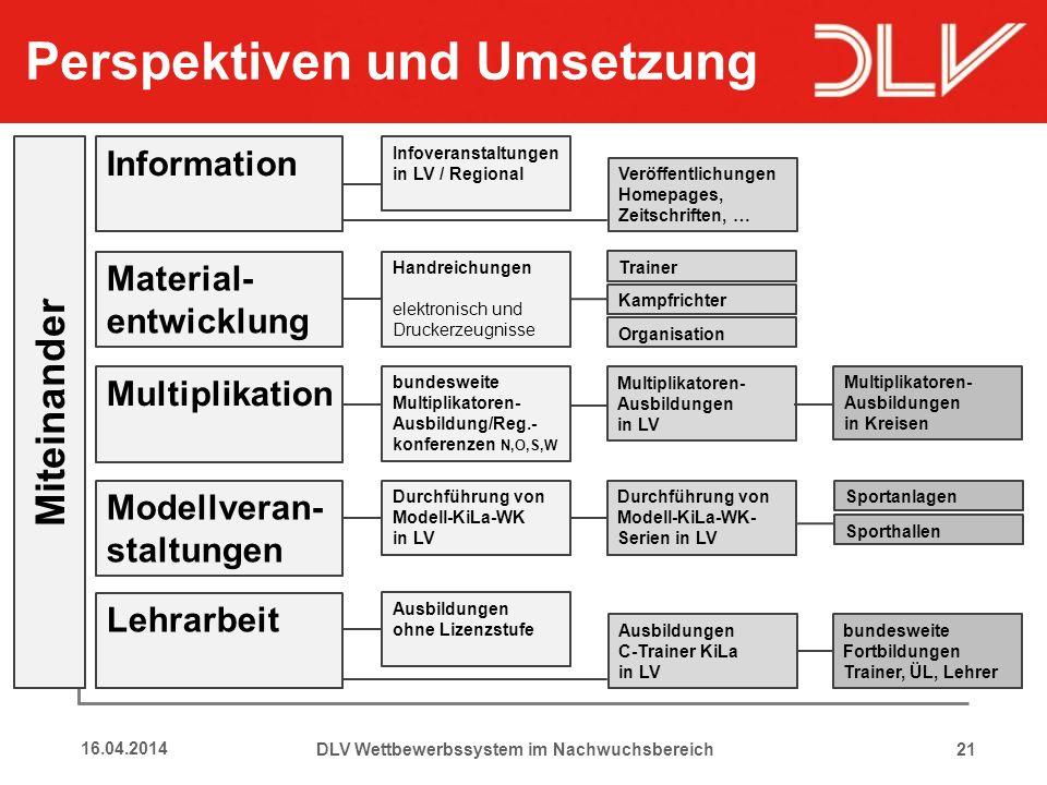 Perspektiven und Umsetzung