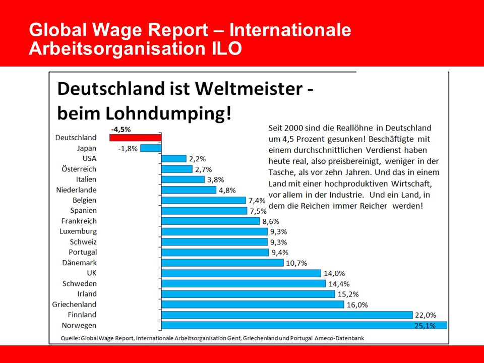 Global Wage Report – Internationale Arbeitsorganisation ILO