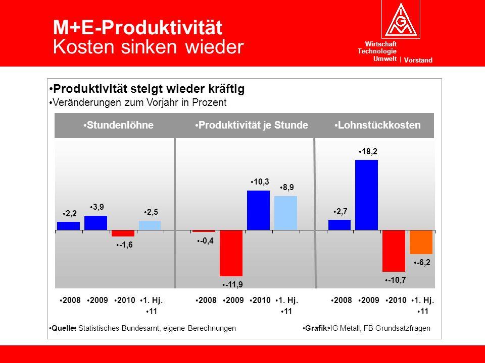 M+E-Produktivität Kosten sinken wieder