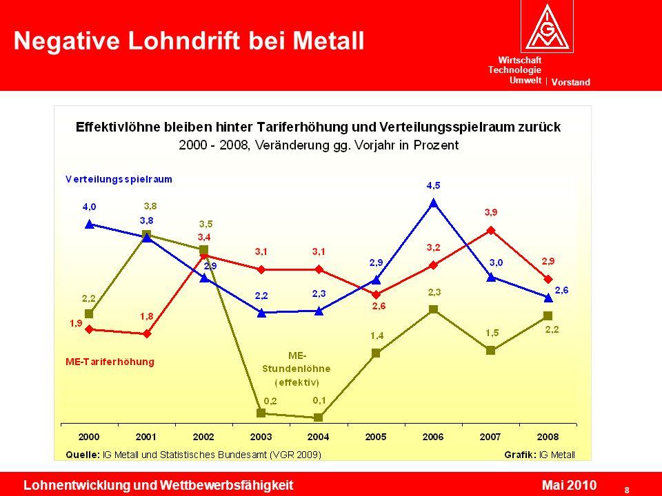 Negative Lohndrift bei Metall