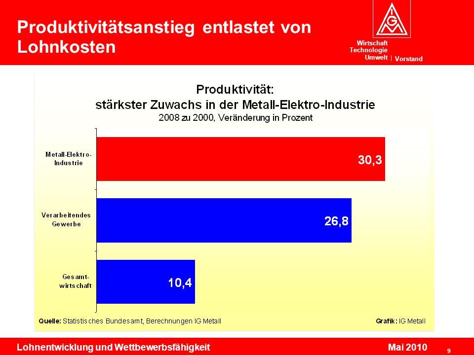 Produktivitätsanstieg entlastet von Lohnkosten