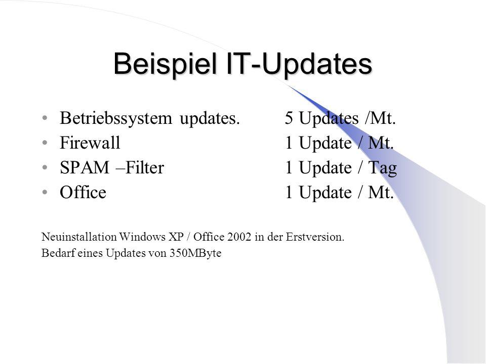Beispiel IT-Updates Betriebssystem updates. 5 Updates /Mt.