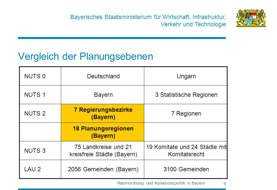 Vergleich der Planungsebenen