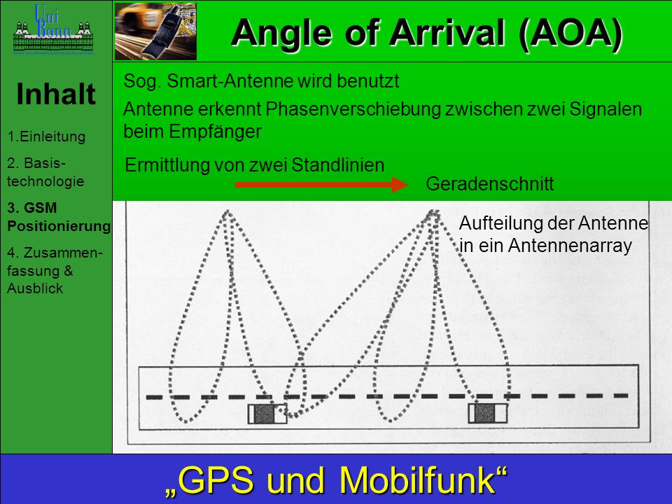 "Angle of Arrival (AOA) ""GPS und Mobilfunk Inhalt"