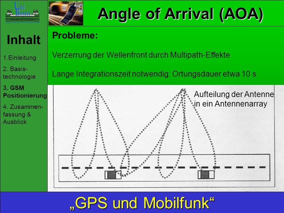 "Angle of Arrival (AOA) ""GPS und Mobilfunk Inhalt Probleme:"