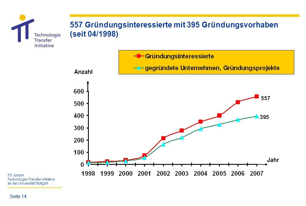 557 Gründungsinteressierte mit 395 Gründungsvorhaben (seit 04/1998)
