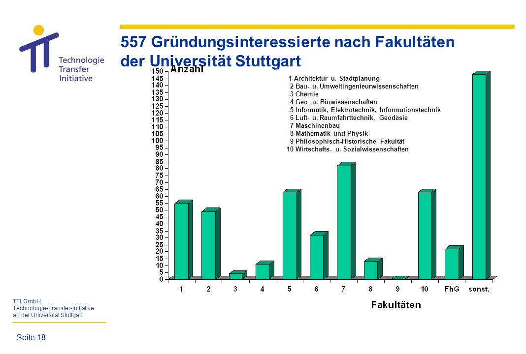557 Gründungsinteressierte nach Fakultäten der Universität Stuttgart