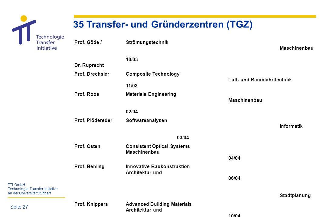 35 Transfer- und Gründerzentren (TGZ)