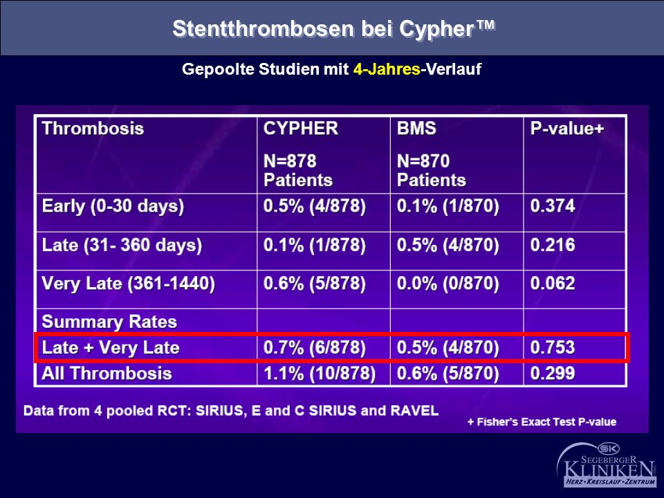 Stentthrombosen bei Cypher™