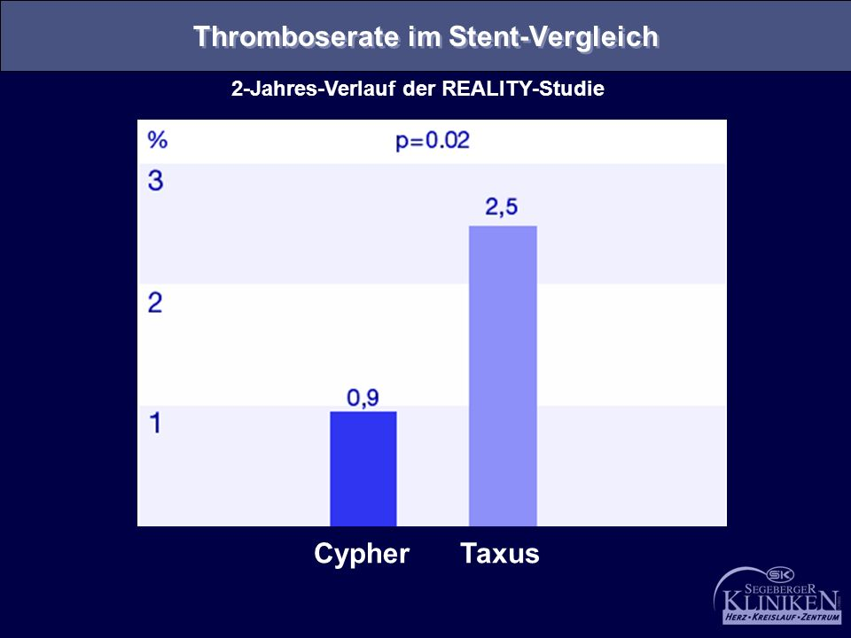 Thromboserate im Stent-Vergleich