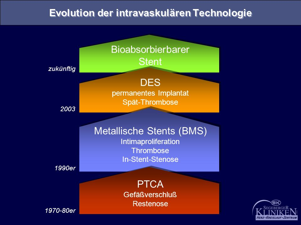 Evolution der intravaskulären Technologie