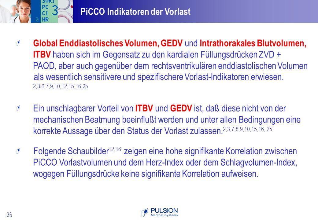 PiCCO Indikatoren der Vorlast