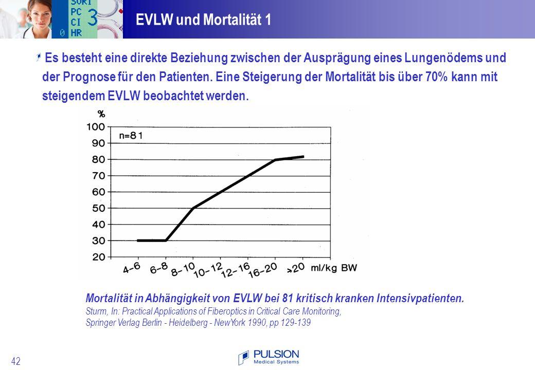 EVLW und Mortalität 1 Es besteht eine direkte Beziehung zwischen der Ausprägung eines Lungenödems und.