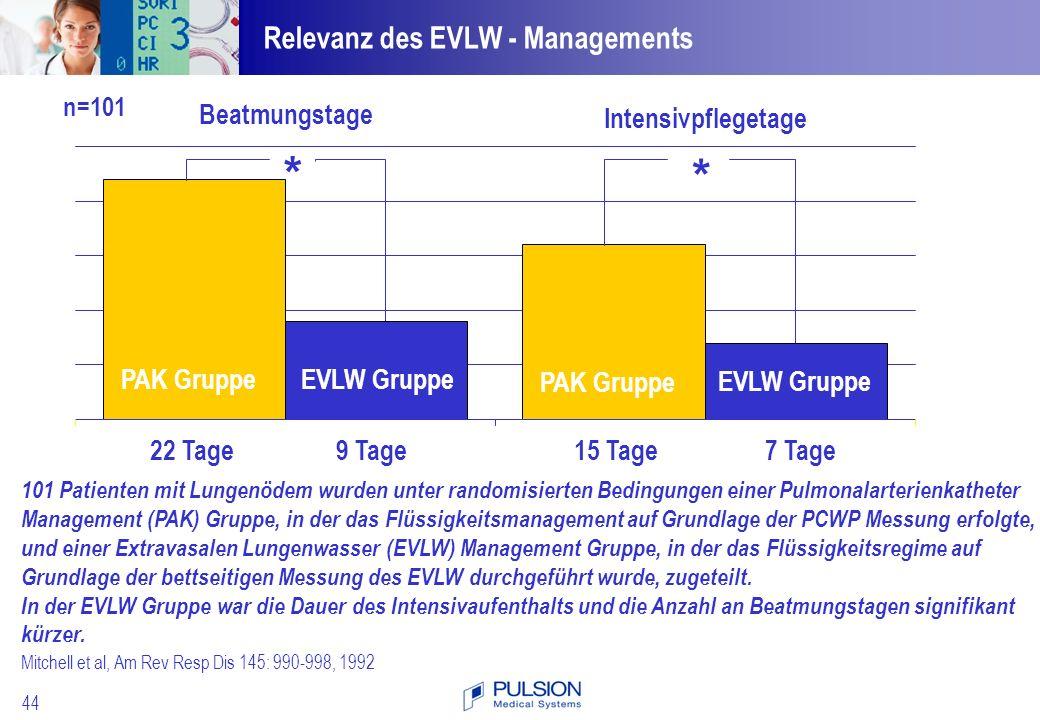 * Relevanz des EVLW - Managements 22 Tage 15 Tage 9 Tage 7 Tage
