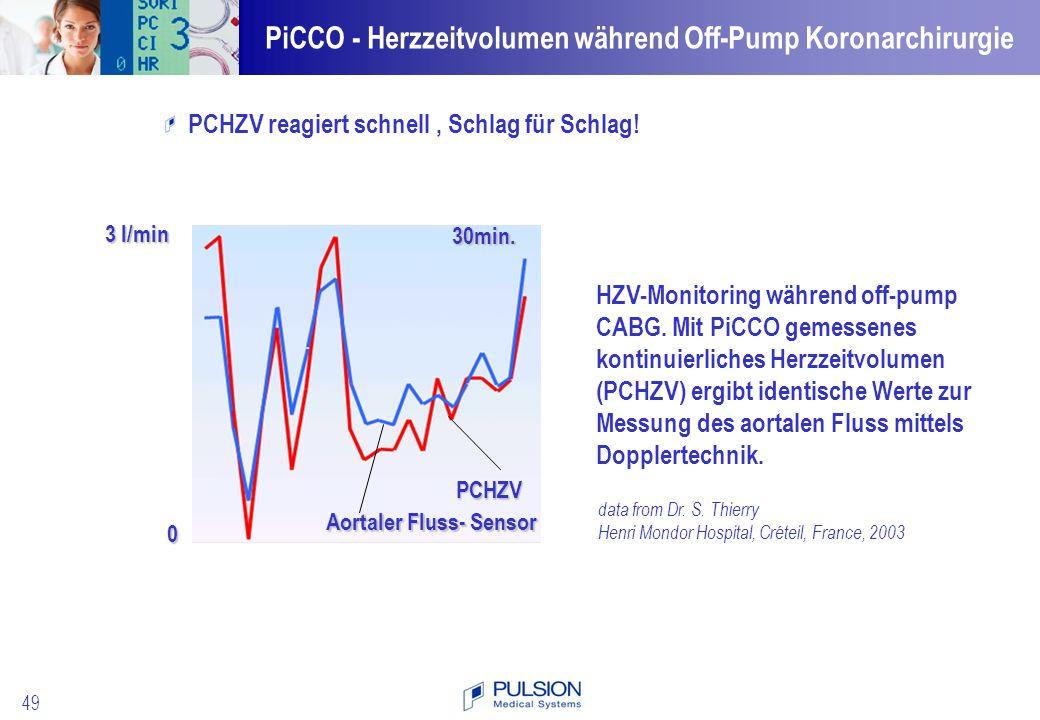 PiCCO - Herzzeitvolumen während Off-Pump Koronarchirurgie