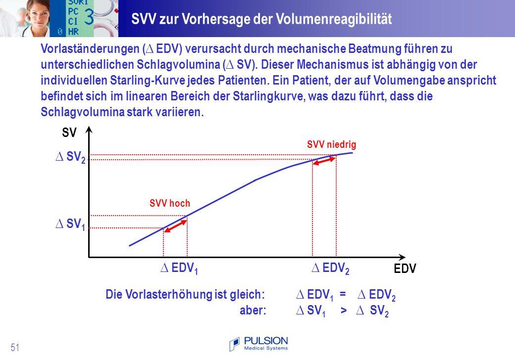 SVV zur Vorhersage der Volumenreagibilität