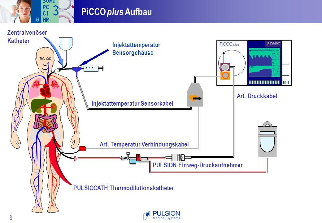 PiCCO plus Aufbau Zentralvenöser Katheter Injektattemperatur