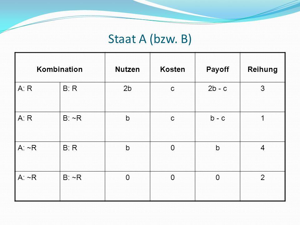 Staat A (bzw. B) Kombination Nutzen Kosten Payoff Reihung A: R B: R 2b