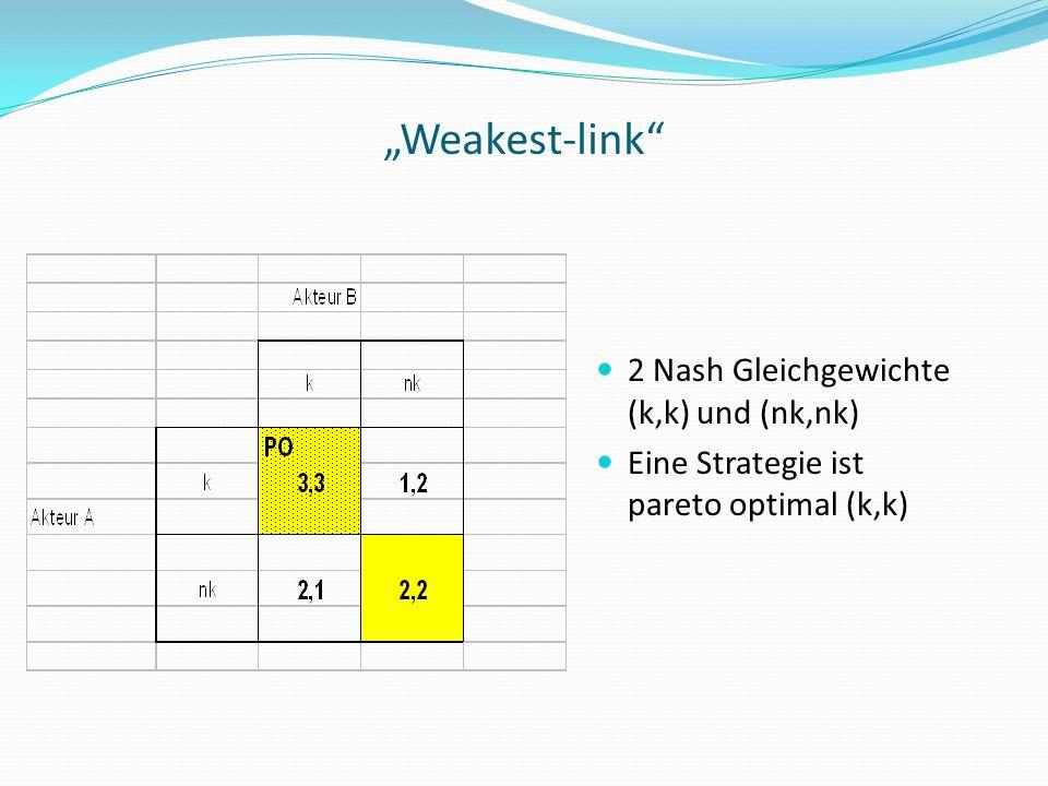 """""""Weakest-link 2 Nash Gleichgewichte (k,k) und (nk,nk)"""
